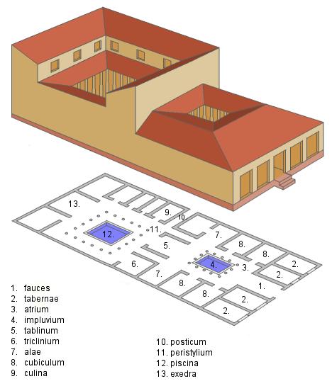 典型的なドムスの構造