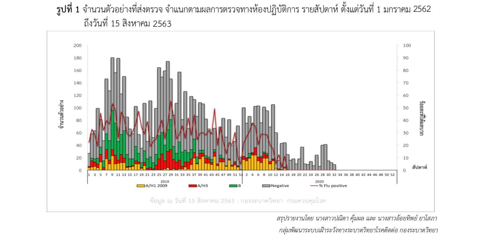 タイのインフルエンザ患者数の推移