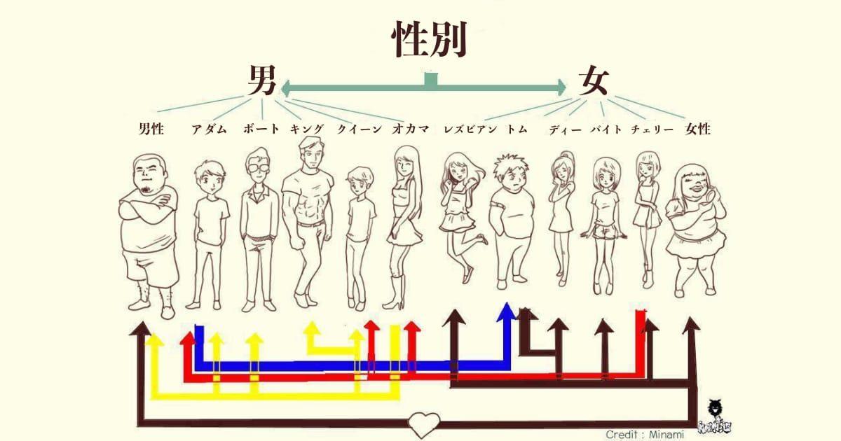 タイの性別の分類(日本語)